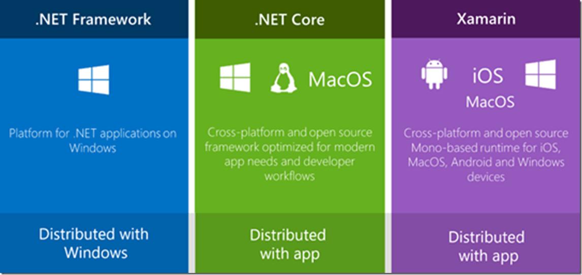 شرحبرنامج NET Framework