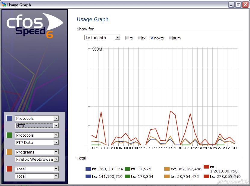 التحليل المتكامل في برنامج CfosSpeed
